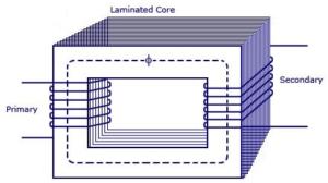 Electrical transformer working principle