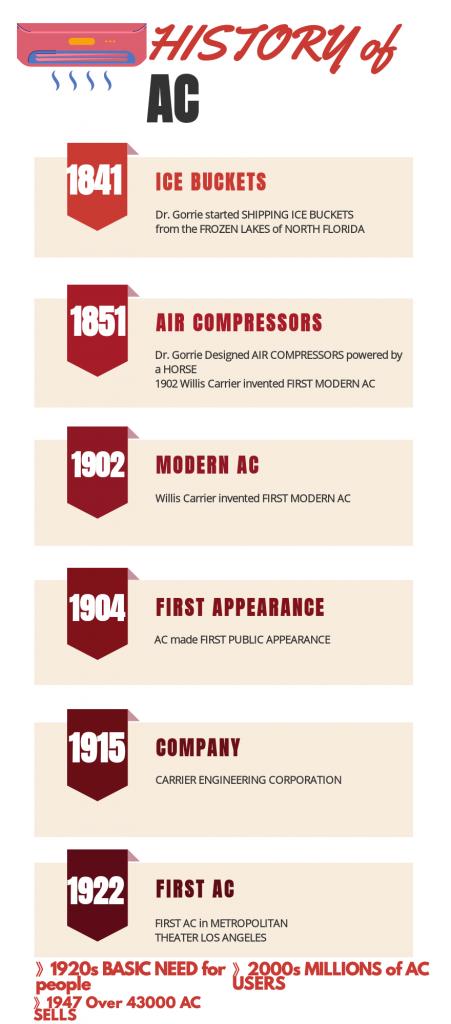 how do ACs work- the history of AC