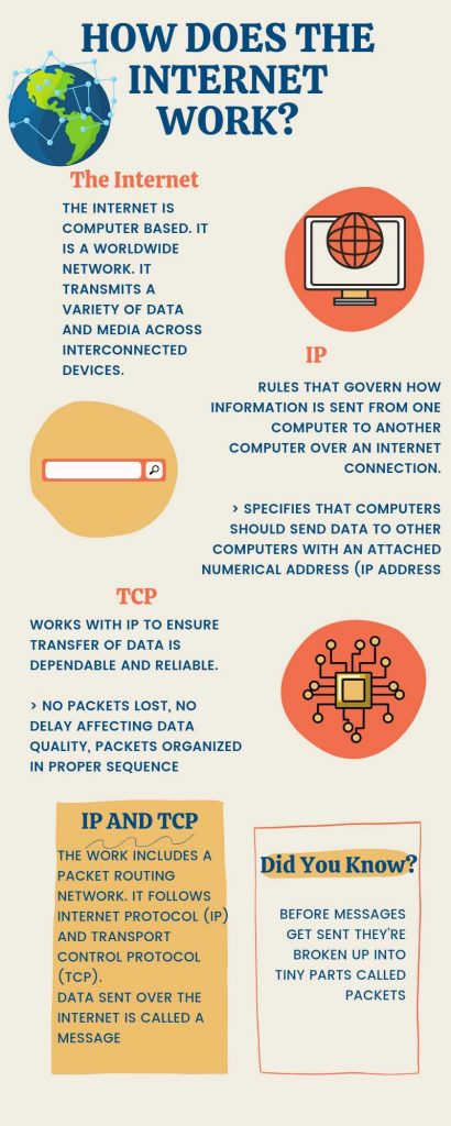 how internet works step by step- IP address and TCP