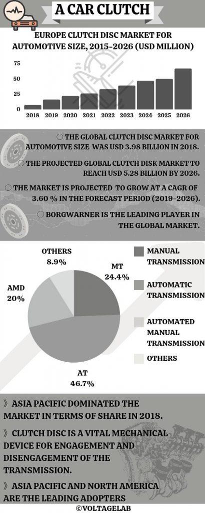 how clutch works in car- Car clutch Statistics