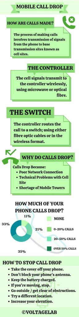Mobile Call Drop