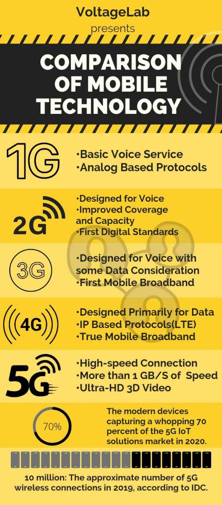 Comparison of mobile technology